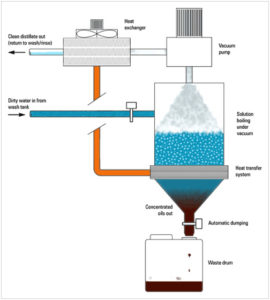 waterrecycle-system