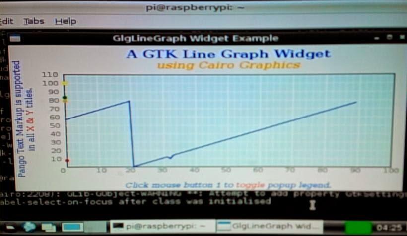 GraphLevels